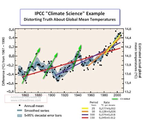 C3: How Did This Bogus IPCC Graph Get Past The Climate