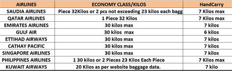 BAGGAGE ALLOWANCES FROM MIDDLE EAST MAJOR AIRLINES