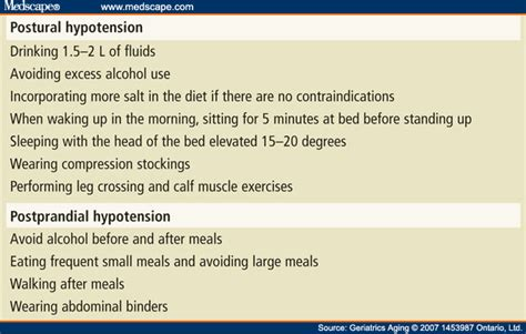 Postural and Postprandial Hypotension: Approach to Management